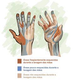 Enfermagem: a arte de cuidar... o dom de amar !: Higienize suas Mãos!