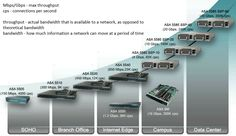 Cisco ASA model comparison