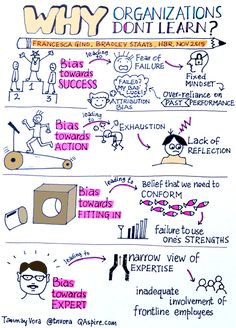 Why Organizations Don't Learn? #Sketchnote – By Tanmay Vora