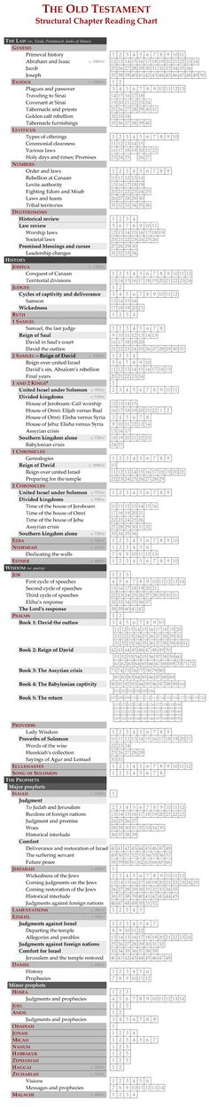 This chart helps you track your reading progress in the Old Testament by showing the structure of its storyline. It shows the natural major and minor subdivisions of books so that you spend less ti…