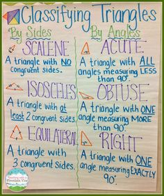 A great anchor chart about triangles! Classifying Triangles Anchor Chart (Although technically, scalene, isosceles, and equilateral can refer to sides OR angles. For ex, a triangle with angles of 90 is also isosceles. Math Teacher, Math Classroom, Teaching Math, Teaching Ideas, Math Charts, Math Anchor Charts, Math Strategies, Math Resources, Info Board