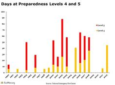 Days at preparedness levels 4 and 5 since 1990. http://www.ecowest.org/fires/suppression/