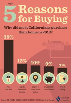 Buying a House Without a Realtor