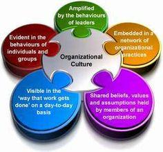 behavior organizational paper terminology