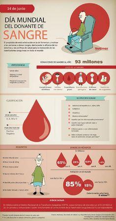 OMS designó que el 14 de junio de cada año se celebre el Día Mundial del Donante de Sangre como muestra de reconocimiento y agradecimiento hacia los donantes de sangre de todo el mundo.1 La fecha conmemora el nacimiento de Karl Landsteiner, patólogo y biólogo austríaco, que descubrió el factor Rhesus.