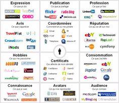 L'identité numérique d'un individu est composée de données formelles (coordonnées, certificats…) et informelles (commentaires, notes, billets, photos…). Toutes ces bribes d'information composent une identité numérique plus globale qui caractérise un individu, sa personnalité, son entourage et ses habitudes. Fred Cavazza