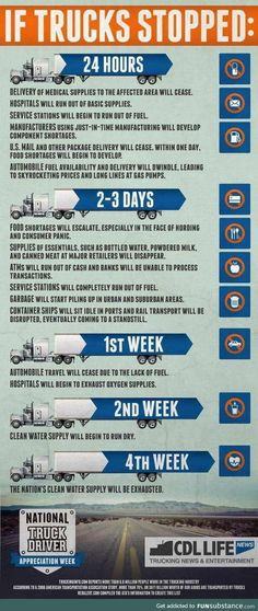 "How fast would the well-oiled machine known as America sputter and stall if truck drivers weren't bringing us everything we need? This infographic suggests that the answer is -- ""Pretty quick. Big Rig Trucks, Semi Trucks, Just In Time Manufacturing, Truck Driver Wife, Truck Drivers, Trucker Quotes, Vanz, Custom Big Rigs, Supply Chain"