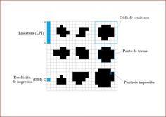 PPI, DPI, LPI... ¿Cómo se mide la resolución?  #photoshop #pixels