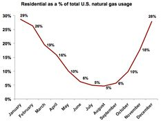 Residental as a % of