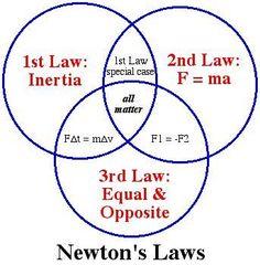 Loi de Newton