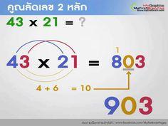 รวมสูตรคิดเลขเร็ว ที่เข้าใจได้ง่ายๆ คุณจะมองคณิตเป็นเรื่องกล้วยๆ!!! - Kaijeaw.com Mental Math Tricks, Cool Math Tricks, I Love Math, Fun Math, Math Strategies, Math Resources, Maths Solutions, Math Courses, Math Vocabulary