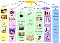 Ecrire une biographie. Mapa mental (encontrado en el blog de Sandrine Espagnol Hispania)