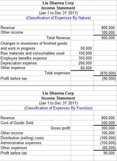 Income Statement Components Under IAS 1 Profit And Loss Financial