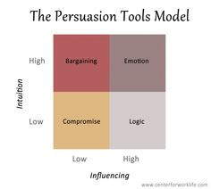 Persuasion Tools Model concerning EI in Conflict Resolution #EI #conflictresolution