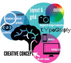 Use Design effectively to get your Content Message Across...