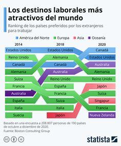 Los destinos laborales más atractivos del mundo 2020 #infografia #rrhh Work Abroad, Australia, Over The Top, Top Destinations, Japan, Switzerland, Germany, Italy, Country