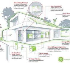 El+consumo+doméstico+de+energía+se+reducirá+a+cero+en+2015