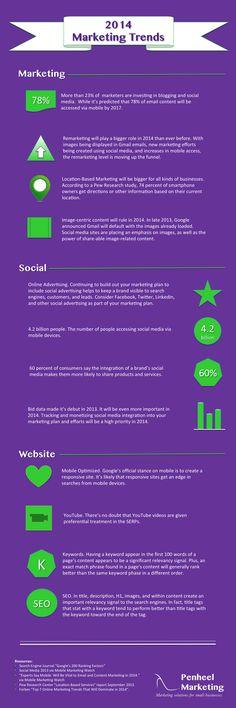 2014 Marketing Trends, includes social media and website. from Penheel Marketing