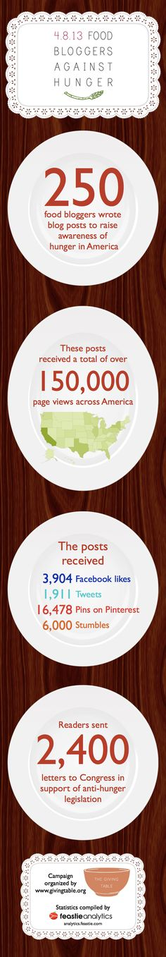 Infographic: Food Bloggers Against Hunger Reach and Influence