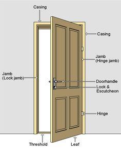 Parts Of Door Leaf Panel Nomenclature Mullion Muntin Stiles Doors