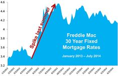 Home Mortgage Rates: Where are They Headed? www.PalmBeachFloridaProperties.com www.PalmBeachHomeProfit.com www.PalmBeachMobileRealEstateSearch.com www.facebook.com/pbfproperties