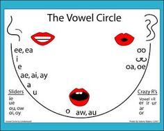 The Book Club: Great visual for teaching children all the sounds that vowels can make the vowel, Reading Tutoring, Teaching Reading, Teaching Kids, Kids Learning, Reading Skills, Articulation Therapy, Speech Therapy Activities, Speech Language Pathology, Speech And Language