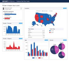 Facebook data harnessed to deliver real-time sports trends to broadcasters