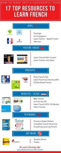17 Top resources to learn french #learningfrench #fle #frenchimmersion