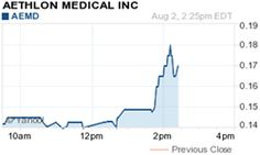 Point Roberts, WA, New York, NY - August 2, 2013 (Investorideas.com newswire) Investorideas.com, an investor research portal specializing in investing ideas in leading sectors including biotech and medical technology stocks, issues a trading alert for Aethlon Medical, Inc. (OTCQB: AEMD), The stock is trading at 0.17, up 0.03 or 21.43% as of 2:25PM EDT on over 1.3 Million shares, with a high of $0.18.