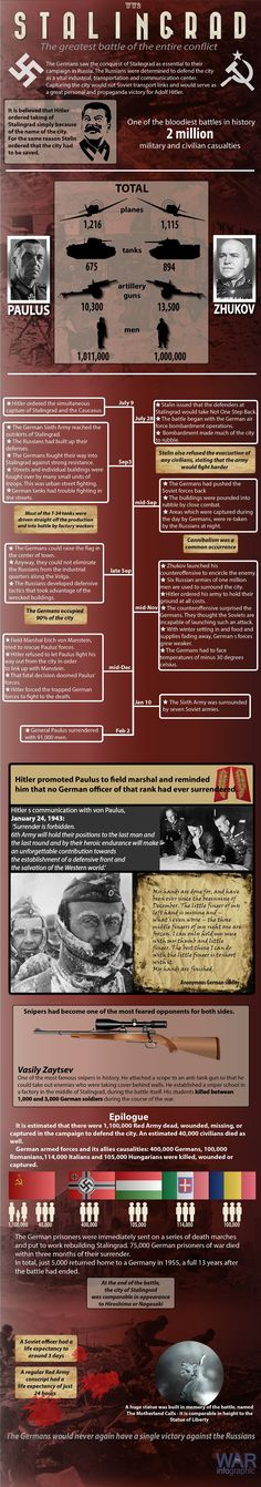 Infographic about the Stalingrad battle in World War 2 History Images, Modern History, History Facts, History Classroom, Teaching History, World History, World War Ii, Army Structure, Us Army Patches