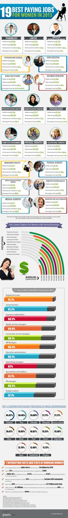 19 Best Paying Jobs for Women in 2013 | #infographics repinned by @Piktochart