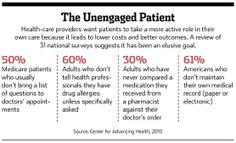 The Health-Care Industry Is Pushing Patients to Help Themselves - WSJ  Quote from Stanford d school. Medical records. Mobile. Patient Engagement.