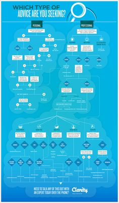 Infographic: How to Find Great Advice for Just About Anything   ------ maybe you can find your answer from here....!