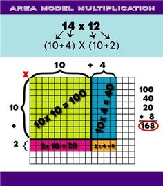 This poster can serve as a great anchor chart for students learning about area model multiplication. It is formatted to print out at 11x17 but you can reduce it down for students to paste into a journal.