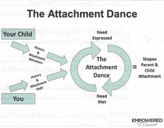 170 Best Attachment theory images in 2018 | Behavior