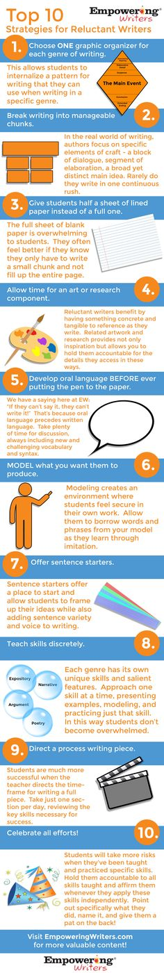 Top 10 Strategies for Reluctant Writers | Empowering Writers                                                                                                                                                     More