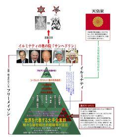 ザ・エデン イルミナティ組織図
