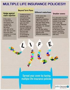 Why one should take multiple life insurance policies? Here we have listed the…