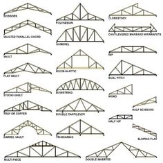 Diagram of various types roof trusses typically used in home is one of images from different types of roof construction. This image's resolution is pixels. Find more different types of roof construction images like this one in this gallery Amazing Architecture, Architecture Details, Roof Truss Design, Wood Truss, Roof Trusses, Steel Trusses, Roof Structure, Roof Types, Shipping Container Homes
