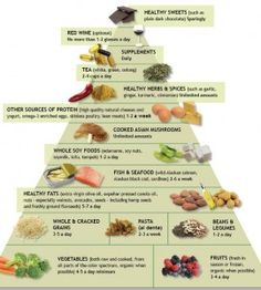 Anti Inflammatory Food Pyramid-  except for the soy!!!  Ditch the soy!!!