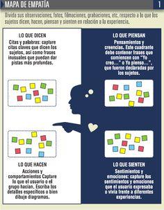MAPA DE EMPATIA - Buscar con Google