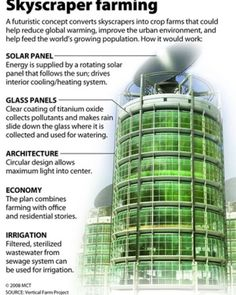 #verticalfarming feed the world by remx.ca