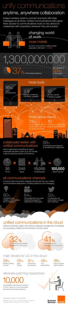 unified communications for the changing world of work #UC #Lync #HNW [infographic]