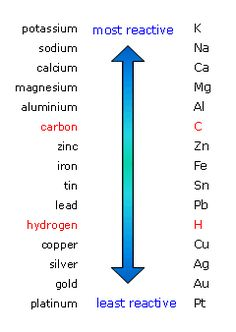 The reactivity series of metal - carbon and hydrogen are not metals, but they are shown for comparison chemistry Electrolysis - AQA - Revision 2 - GCSE Combined Science - BBC Bitesize Chemistry Classroom, Teaching Chemistry, Science Chemistry, Science Facts, Physical Science, Science Education, Metal Chemistry, Chemistry Tattoo, Chemistry Help