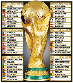 World Cup 2014 draw pots