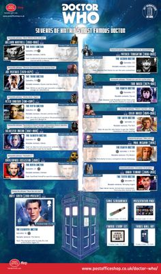 Doctor Who 50th Anniversary Timeline