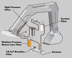 Low pressure filters are the most common type of filter in hydraulic circuits –… Mechanical Design, Mechanical Engineering, Metal Projects, Welding Projects, Bobcat Equipment, Homemade Tractor, Interlocking Bricks, Fabrication Tools, Tractor Implements