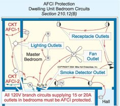 nec requirements for ground fault circuit interrupters gfci code rh pinterest com bathroom electrical wiring code bathroom electrical wiring code