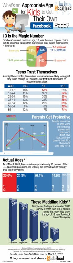 Consumers Believe Facebook Users Should be Older than Age 13 Requirement [INFOGRAPHIC]
