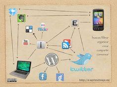 Mi Ple [revisado] | Flickr: Intercambio de fotos Learning, Photos, David, Tech, School, Google, Project Based Learning, Educational Technology, Future Gadgets